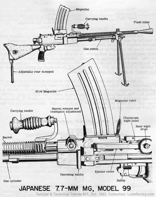 WW2 Japanese Model 99 machine gun