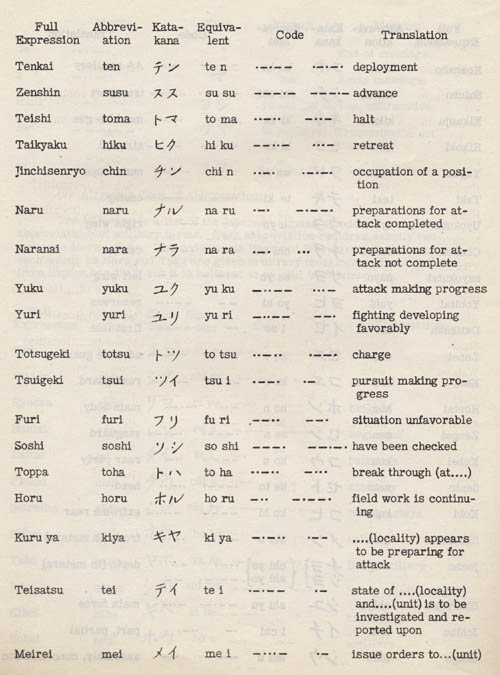 Some Examples Of Katakana Phonetic Japanese Used In Communications