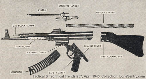[Field stripping of the Sturmgewehr, with nomenclature of its components.]