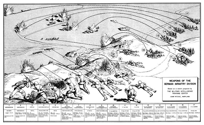 WW2 Weapons - German