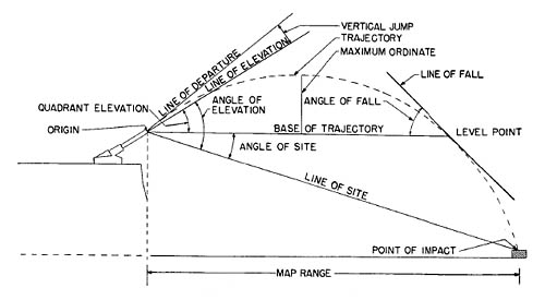 Elements of Trajectory