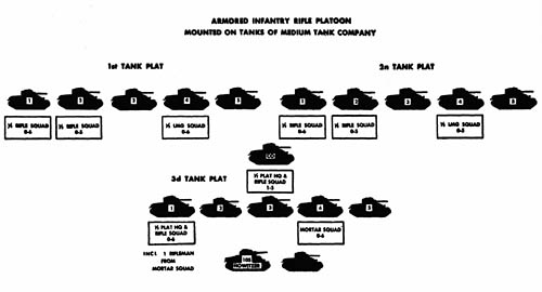 Armored Infantry Rifle Platoon Mounted on Tanks of Medium Tank Company