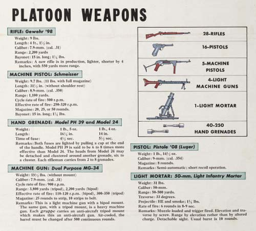 WW2 Wehrmacht Platoon Weapons