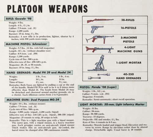 WW2 Wehrmacht Platoon Weapons