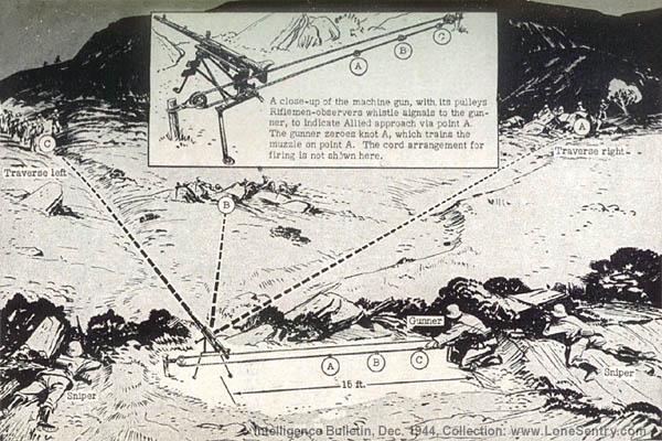 German WW2 Remote-Controlled Machine-Gun Trick
