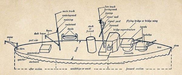 Naval Ship Terminology