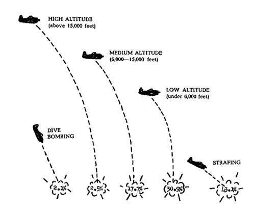German Air Tactics against Ground Targets