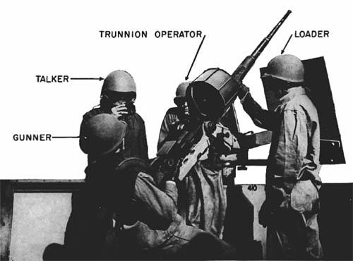 20-mm Gun and Operating Crew: U.S. Navy Warships