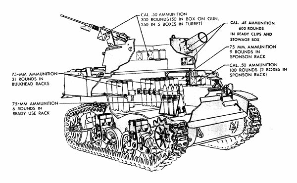 Diagram of 75-mm and .50 caliber ammunition storage in the 75-mm Howitzer Motor Carriage M8