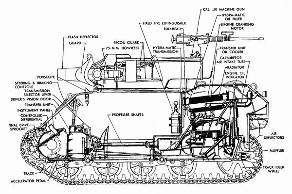 75-mm Howitzer Motor Carriage M8