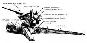 M2 155-mm Artillery Gun WWII