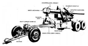 U.S. Army 155-mm Gun M2 - World War 2