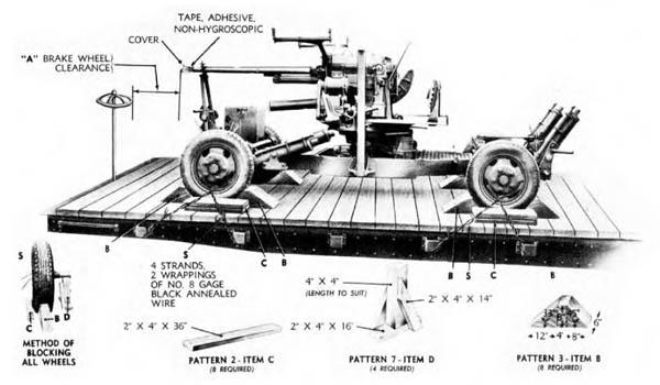 37mm AA Gun Loaded on Railroad Car
