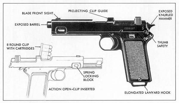 Diagram Austrian Steyr 9-mm M12 Pistol M1912