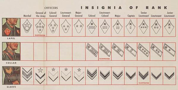 Soviet Insignia of Rank: Officers