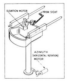 Azimuth and Elevation Motor and Gun Sight