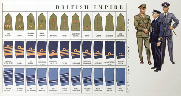 British Empire Uniforms