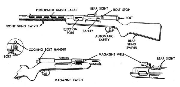 MP-34 Bergmann Submachine Gun of WW2 Diagram