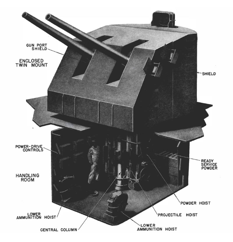 Enclosed twin mount and handling room; 5-inch/38 cal. gun.