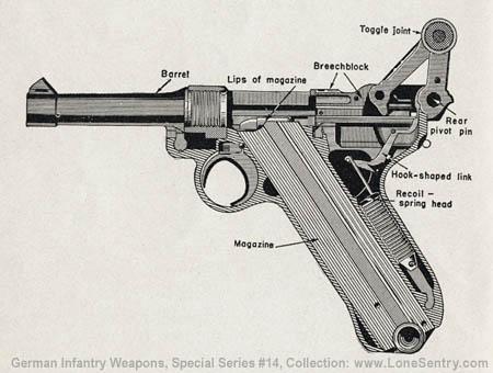 "Схема пистолета Luger  ""Parabellum "" ."