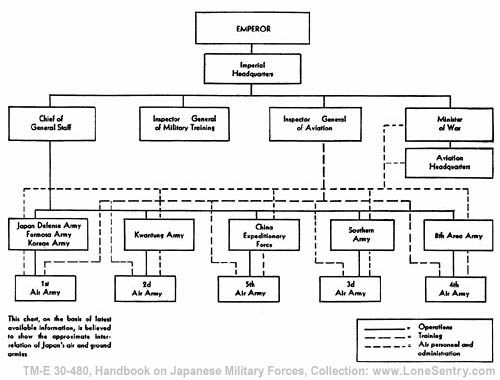 section i general section ii organization of the japanese army rh lonesentry com Army Echelons Abbreviations Army vs Air Force Echelons