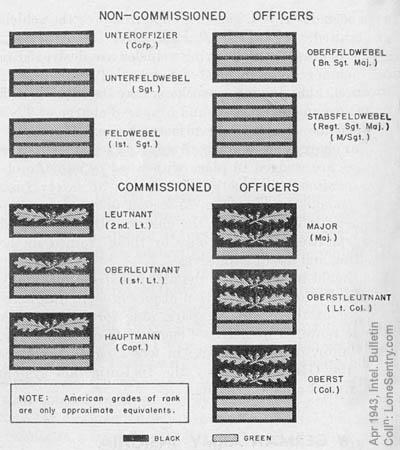 Lone Sentry: Miscellaneous: German Destruction of Motor Vehicles